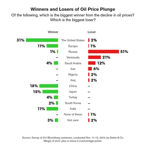 Цены на нефть продолжают падение - Цензор.НЕТ 8924