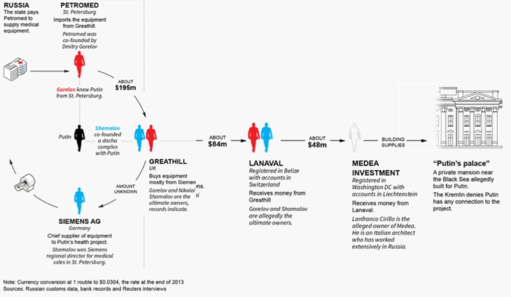 Схема движения средств - от